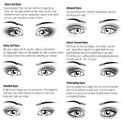 eye shapes | Carlie M A Cullen
